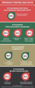 Infografik Produkttestblogs 2016