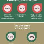 Studie zur Kooperation von Unternehmen und Produkttestblogs